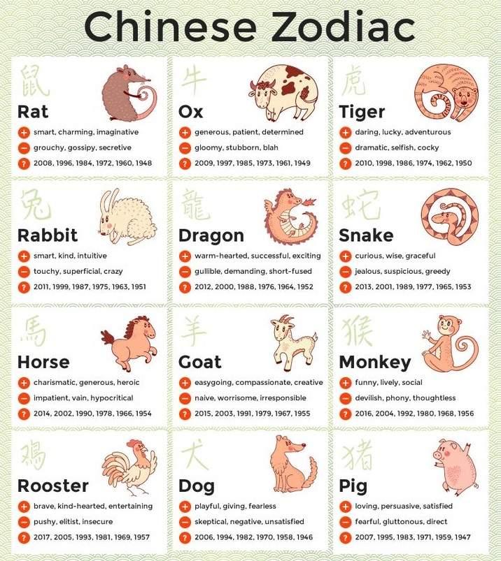horoscope Lesbian compatibility chinese
